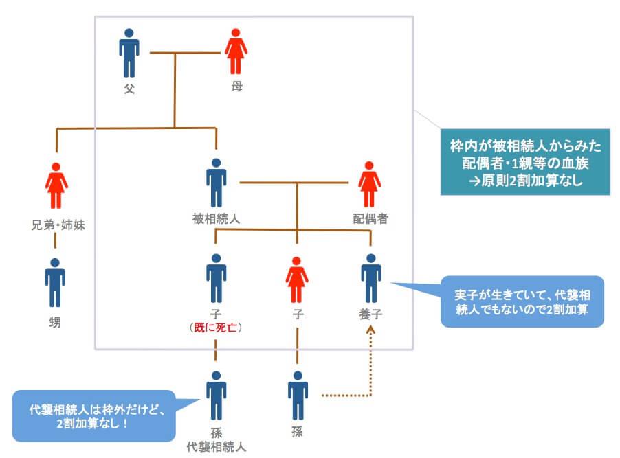 配偶者と1親等の血族の範囲