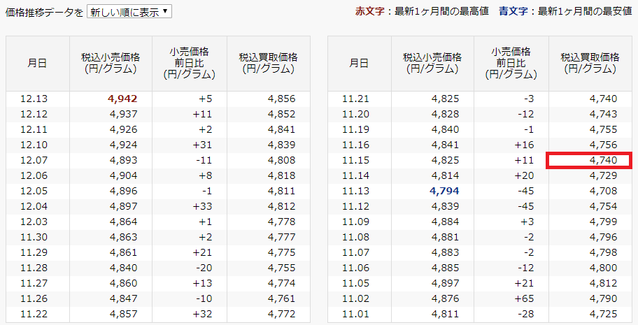 田中貴金属工業の評価額キャプチャー