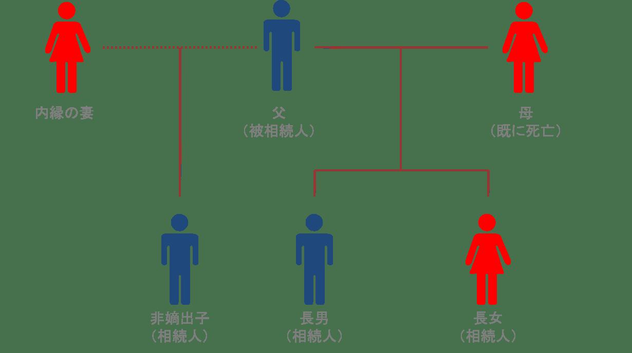 非嫡出子がいる場合の家族関係図