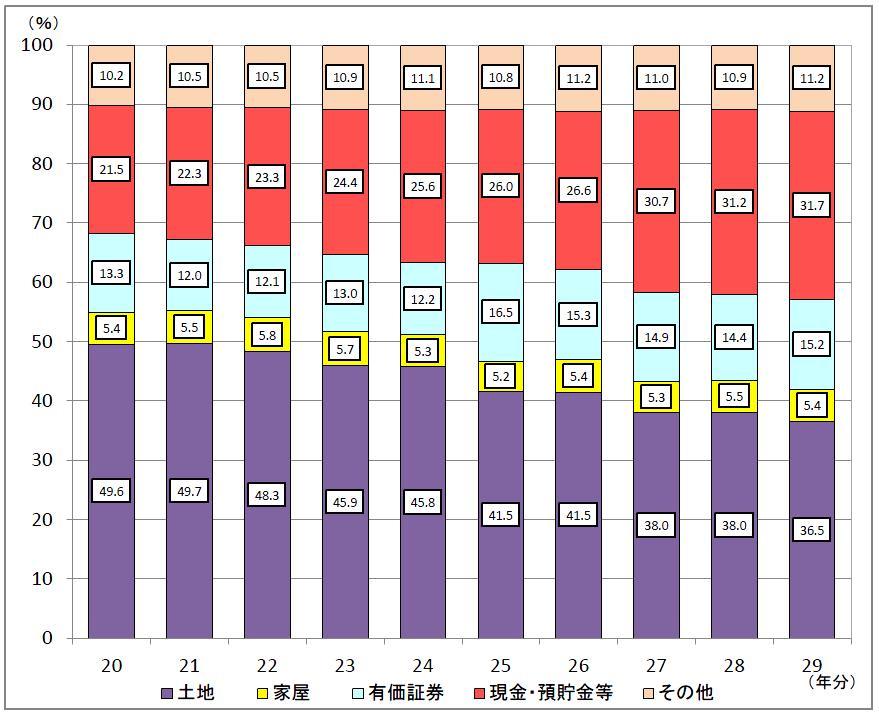 相続財産の金額の構成比の推移29年度