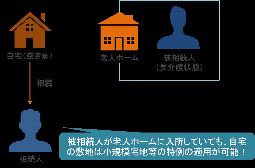 小規模宅地の特例で被相続人が老人ホームに入居していた(ケース1)