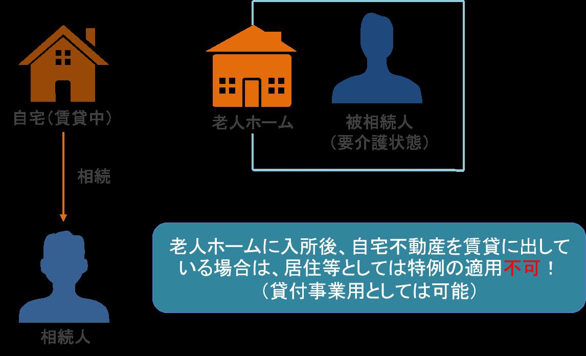 被相続人が老人ホームに入っている場合に小規模宅地等の特例を使えなくなるケース