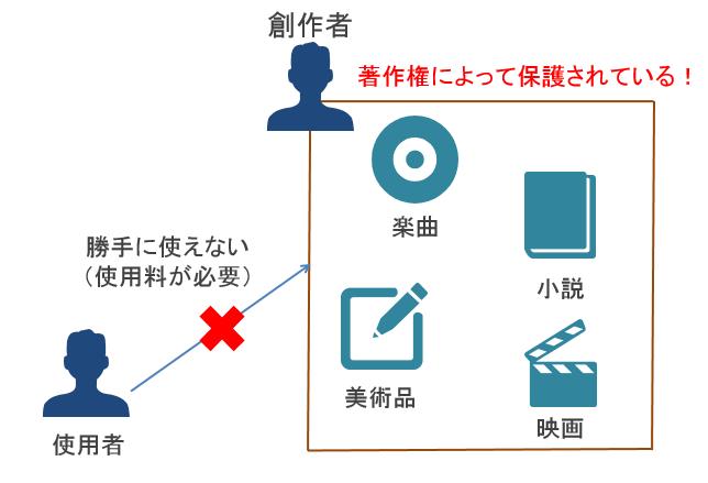 著作権のイメージ画像