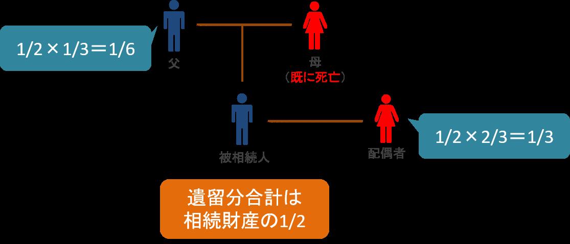 配偶者と直系尊属の場合の遺留分