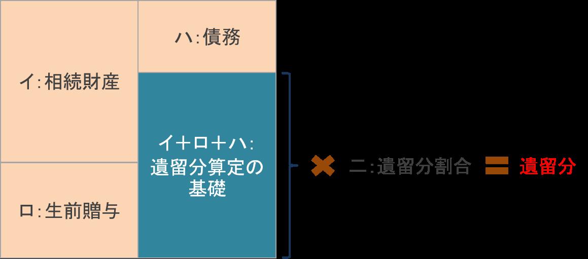 遺留分割合の算定基礎と計算式