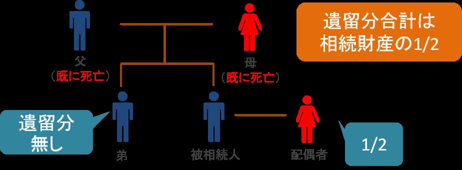 配偶者と兄弟姉妹の場合の遺留分