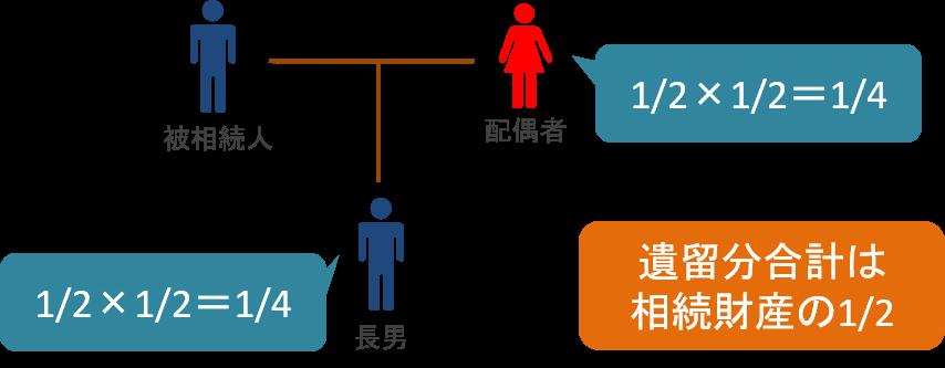 配偶者と子の場合の遺留分