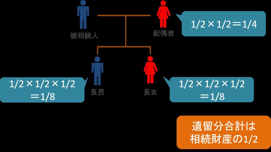 配偶者と子2人の場合の遺留分