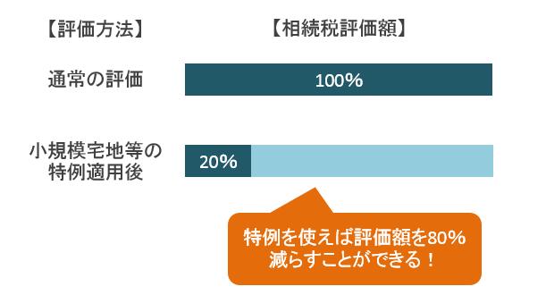 小規模宅地の特例を使用した場合の相続税評価額のイメージ