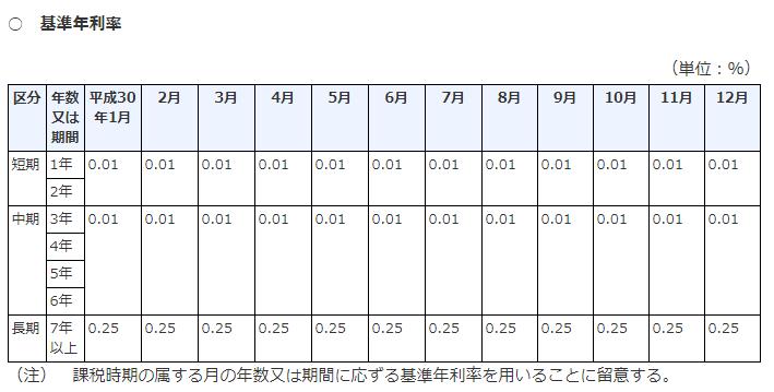 平成30年分基準年利率