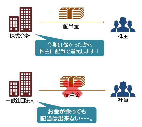 株式会社と一般社団法人の違い(配当金の話)