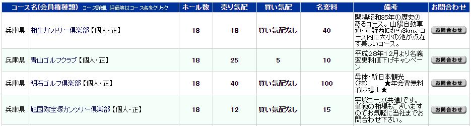 ゴルフダイジェストの相場(兵庫県)