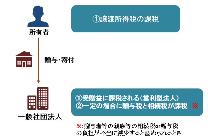 一般社団法人に財産を贈与した時の課税関係