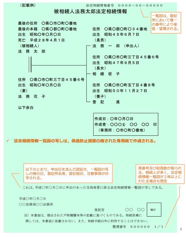 法定相続情報一覧図の写し(サンプル)