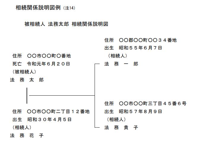 相続関係説明図(サンプル)
